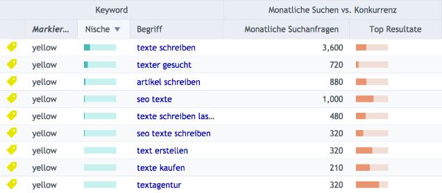 Keyword-Recherche: Texter fuer SEO