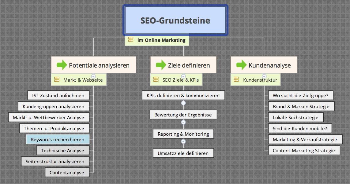 SEO-Grundsteine von schojan.de