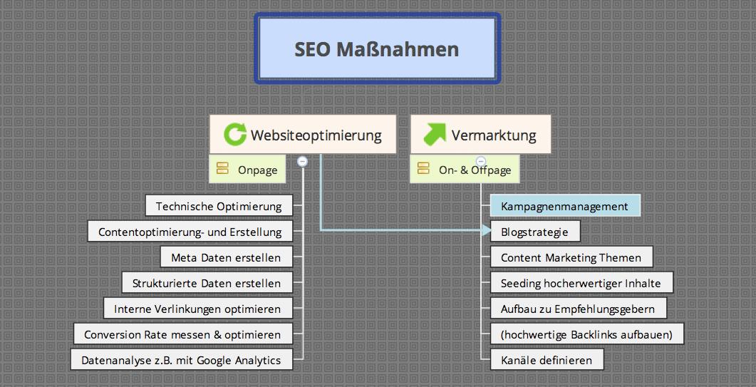 SEO-Maßnahmen von schojan.de