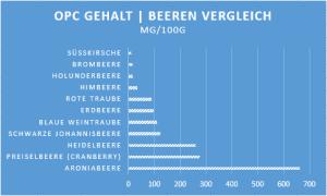 OPC Gehalt im Vergleich