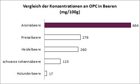 OPC-Vergleich